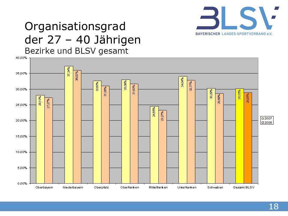 18 Organisationsgrad der 27 – 40 Jährigen Bezirke und BLSV gesamt