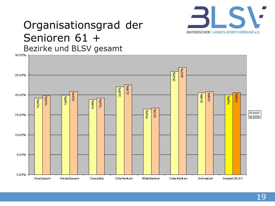 19 Organisationsgrad der Senioren 61 + Bezirke und BLSV gesamt