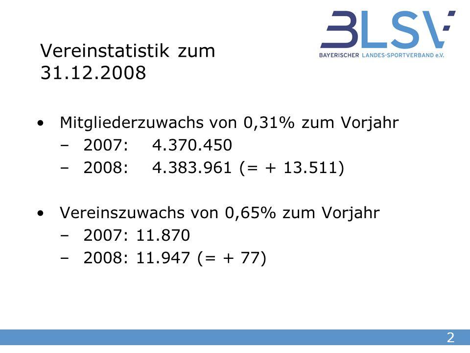 2 Vereinstatistik zum 31.12.2008 Mitgliederzuwachs von 0,31% zum Vorjahr –2007: 4.370.450 –2008: 4.383.961 (= + 13.511) Vereinszuwachs von 0,65% zum Vorjahr –2007: 11.870 –2008: 11.947 (= + 77)