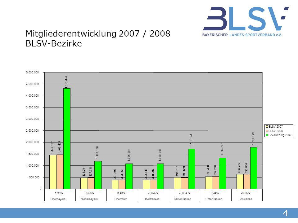 5 Mitgliederstruktur 2007 / 2008 BLSV gesamt in Altersgruppen