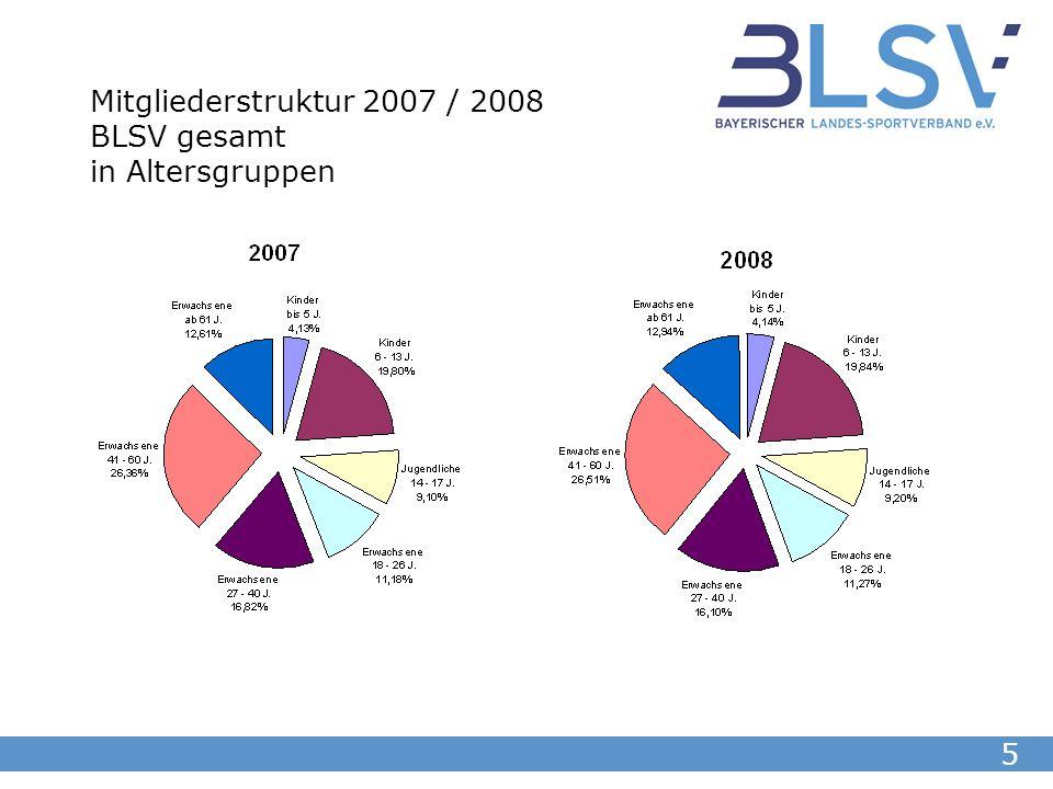 6 Mitgliederentwicklung BLSV gesamt in Altersgruppen 2007 / 2008