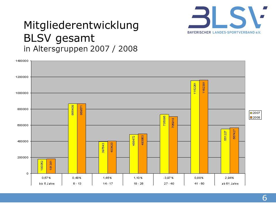 17 Mitgliederentwicklung in Altersgruppen BLSV gesamt 2001 - 2008