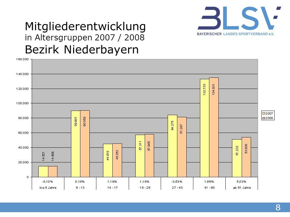 8 Mitgliederentwicklung in Altersgruppen 2007 / 2008 Bezirk Niederbayern