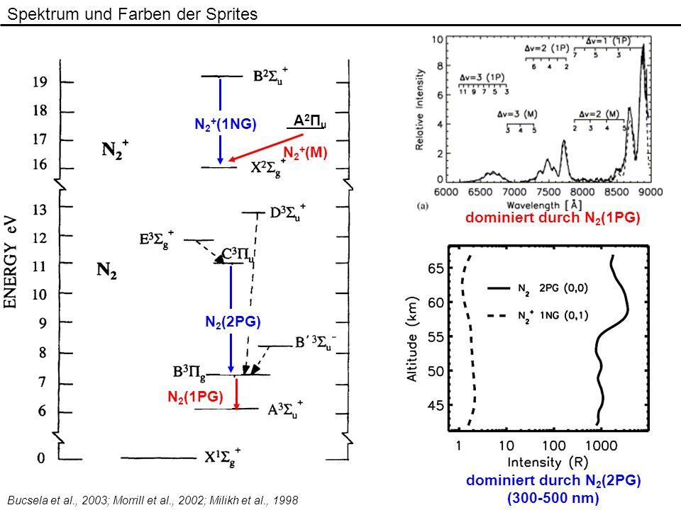 N 2 + (1NG) N 2 (2PG) N 2 (1PG) N 2 + (M) A2ΠuA2Πu Spektrum und Farben der Sprites dominiert durch N 2 (1PG) dominiert durch N 2 (2PG) (300-500 nm) Bu
