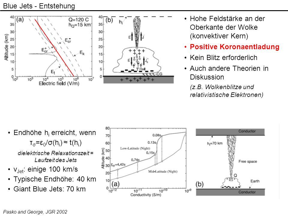 Blue Jets - Entstehung Endhöhe h i erreicht, wenn τ σ =ε 0 /σ(h i ) t(h i ) dielektrische Relaxationszeit = Laufzeit des Jets v Jet : einige 100 km/s