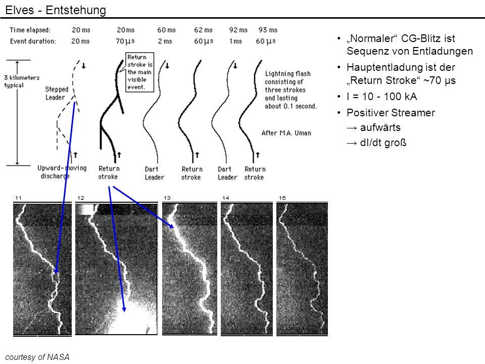 Elves - Entstehung Normaler CG-Blitz ist Sequenz von Entladungen Hauptentladung ist der Return Stroke ~70 μs I = 10 - 100 kA Positiver Streamer aufwär