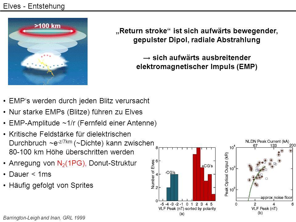 Return stroke ist sich aufwärts bewegender, gepulster Dipol, radiale Abstrahlung sich aufwärts ausbreitender elektromagnetischer Impuls (EMP) Elves -
