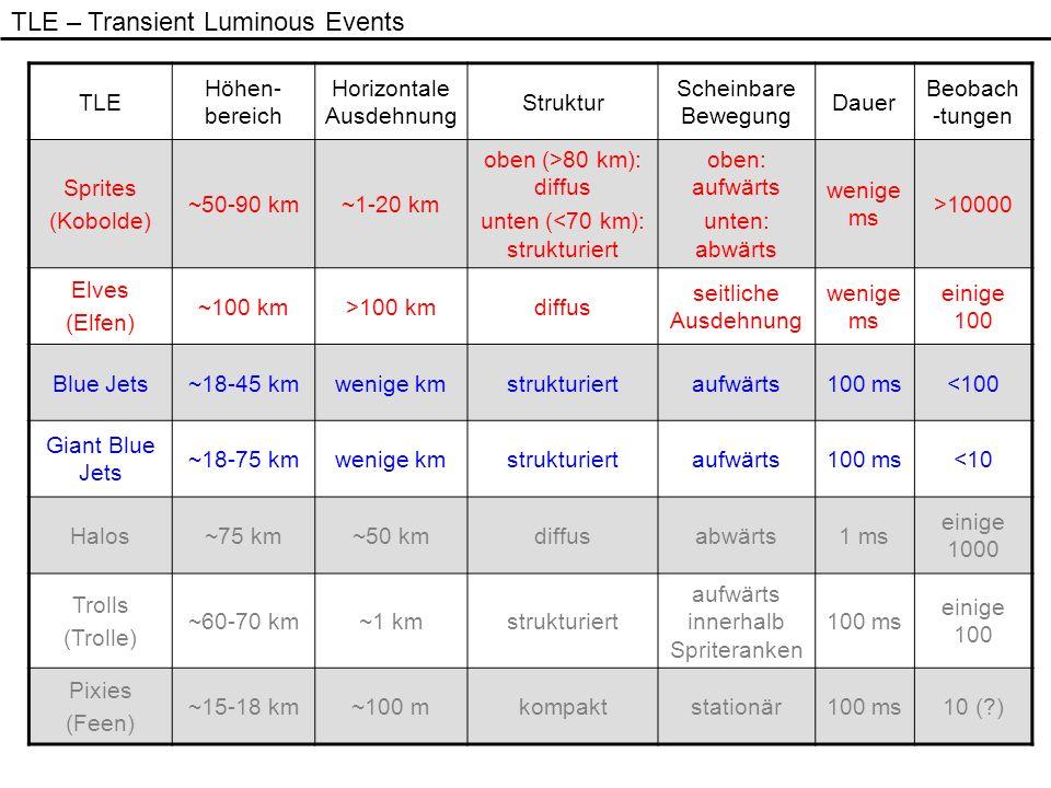 TLE Höhen- bereich Horizontale Ausdehnung Struktur Scheinbare Bewegung Dauer Beobach -tungen Sprites (Kobolde) ~50-90 km~1-20 km oben (>80 km): diffus