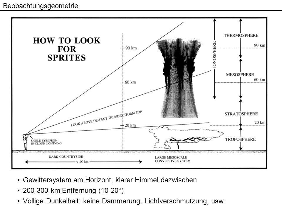 Beobachtungsgeometrie Gewittersystem am Horizont, klarer Himmel dazwischen 200-300 km Entfernung (10-20°) Völlige Dunkelheit: keine Dämmerung, Lichtve