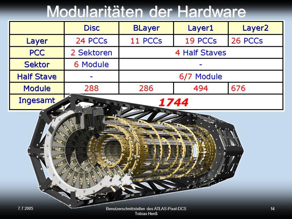 7.7.2005 Benutzerschnittstellen des ATLAS-Pixel-DCS Tobias Henß 14 Modularitäten der Hardware