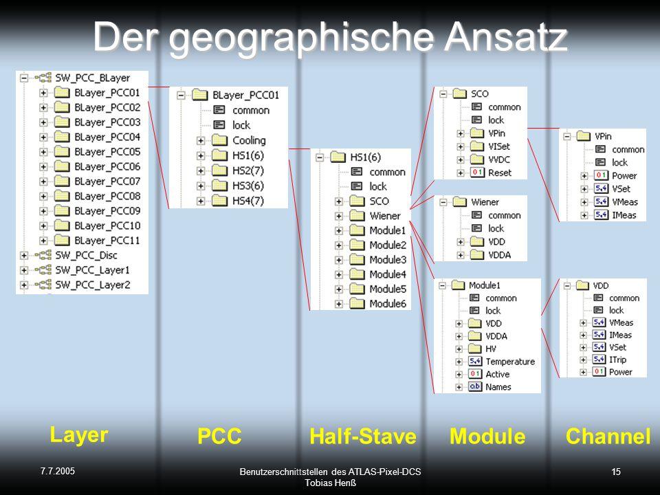 7.7.2005 Benutzerschnittstellen des ATLAS-Pixel-DCS Tobias Henß 15 Der geographische Ansatz Layer PCC Half-Stave Module Channel