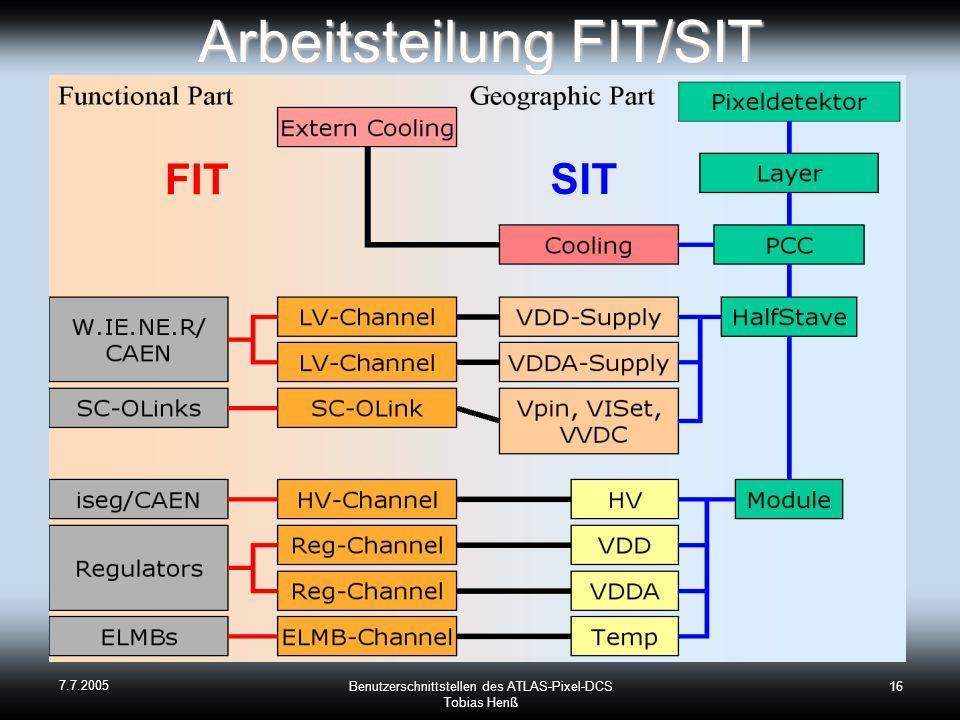 7.7.2005 Benutzerschnittstellen des ATLAS-Pixel-DCS Tobias Henß 16 Arbeitsteilung FIT/SIT FIT SIT