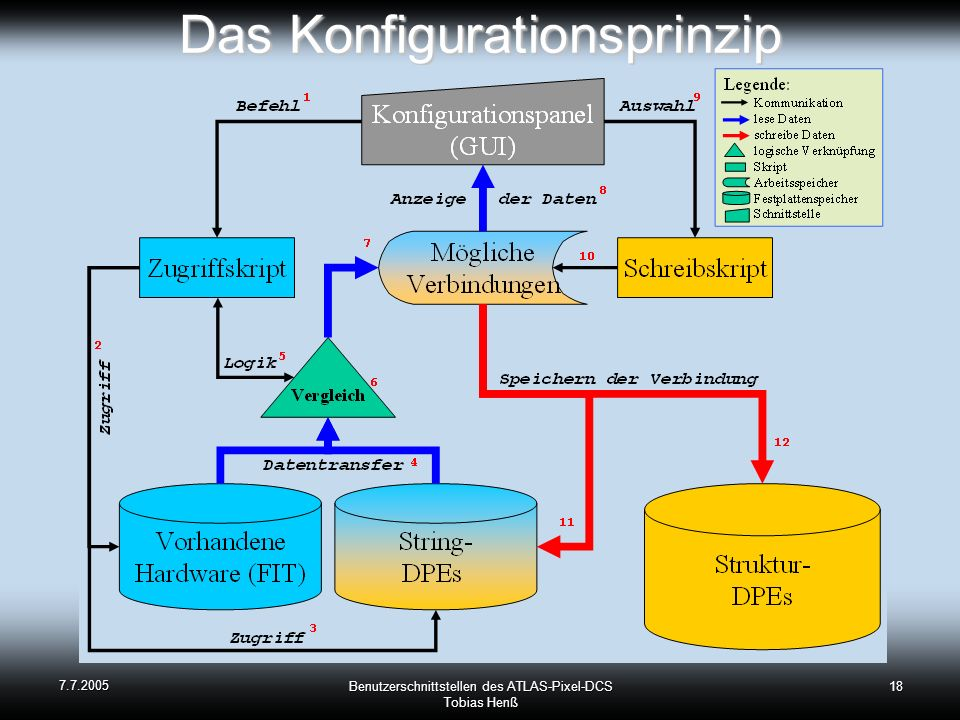 7.7.2005 Benutzerschnittstellen des ATLAS-Pixel-DCS Tobias Henß 18 Das Konfigurationsprinzip