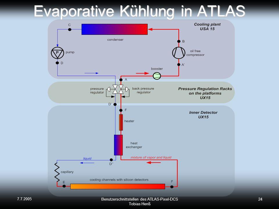 7.7.2005 Benutzerschnittstellen des ATLAS-Pixel-DCS Tobias Henß 24 Evaporative Kühlung in ATLAS