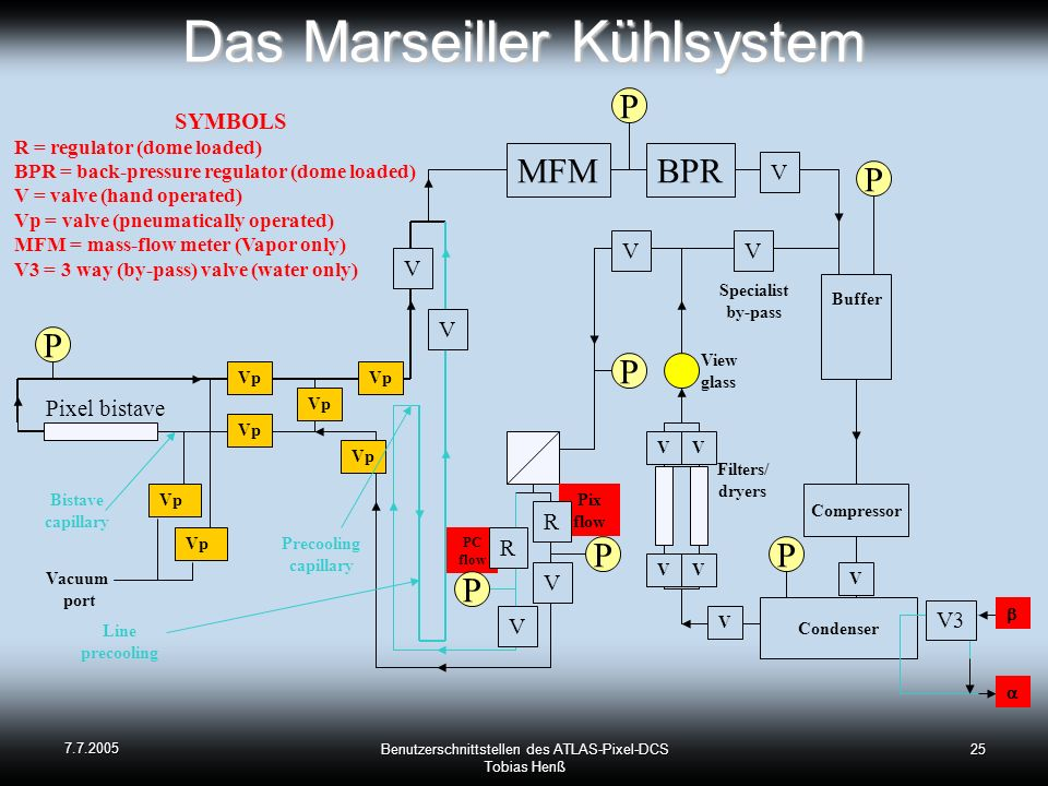 7.7.2005 Benutzerschnittstellen des ATLAS-Pixel-DCS Tobias Henß 25 Das Marseiller Kühlsystem Condenser Compressor P P Buffer View glass V MFMBPR Pixel bistave V3 SYMBOLS R = regulator (dome loaded) BPR = back-pressure regulator (dome loaded) V = valve (hand operated) Vp = valve (pneumatically operated) MFM = mass-flow meter (Vapor only) V3 = 3 way (by-pass) valve (water only) Vp Filters/ dryers Vacuum port Line precooling VV V V VV VV V Vp Precooling capillary Bistave capillary Specialist by-pass P P P P V Vp Pix flow PC flow R R V V P