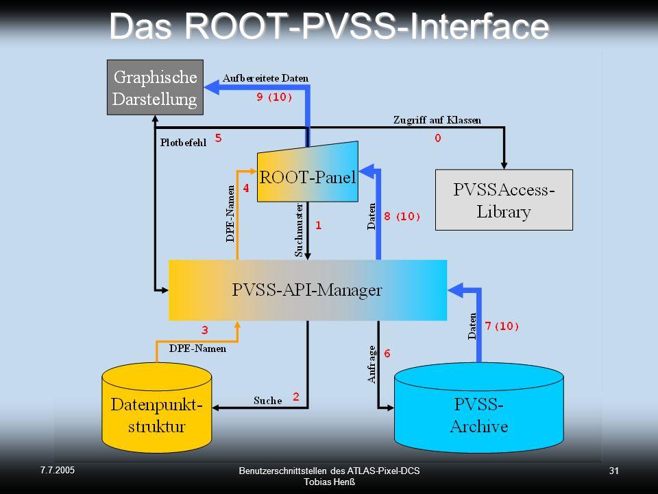 7.7.2005 Benutzerschnittstellen des ATLAS-Pixel-DCS Tobias Henß 31 Das ROOT-PVSS-Interface