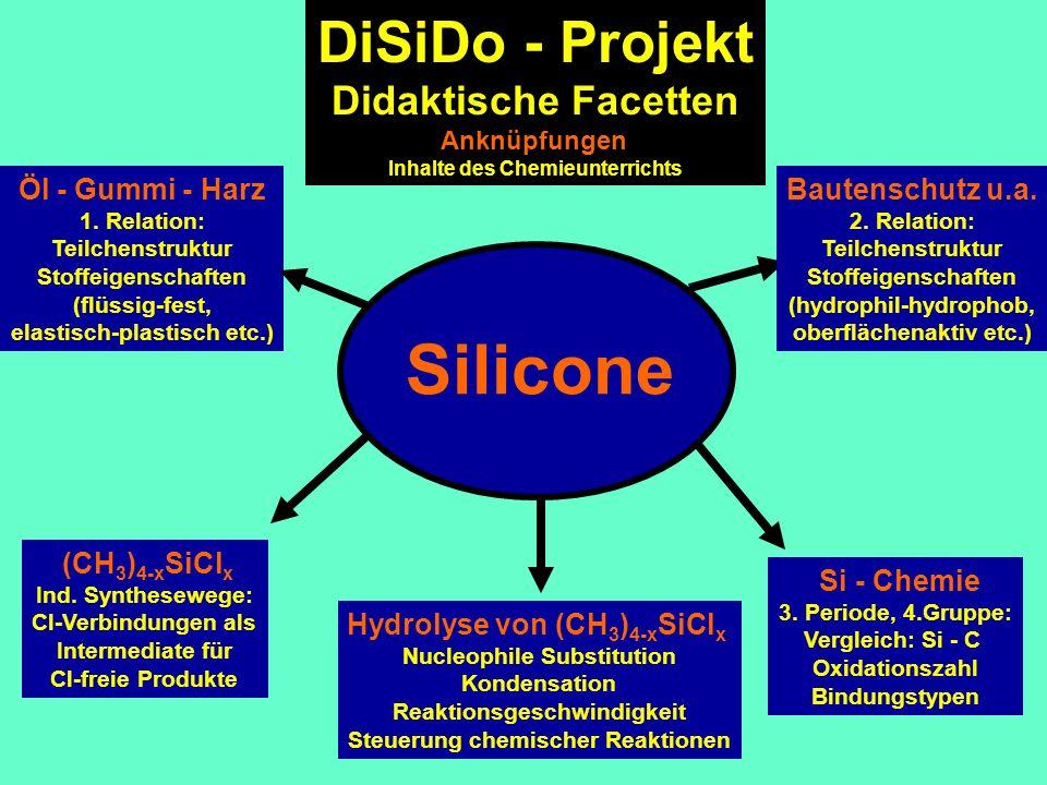Silicone Öl - Gummi - Harz 1. Relation: Teilchenstruktur Stoffeigenschaften (flüssig-fest, elastisch-plastisch etc.) Hydrolyse von (CH 3 ) 4-x SiCl x