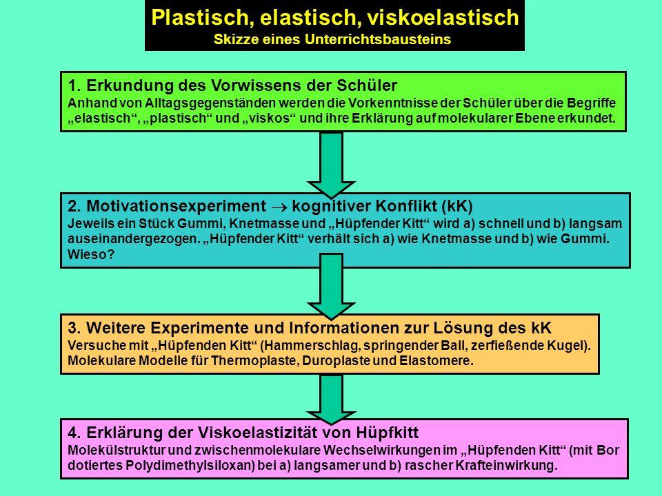 3. Weitere Experimente und Informationen zur Lösung des kK Versuche mit Hüpfenden Kitt (Hammerschlag, springender Ball, zerfießende Kugel). Molekulare