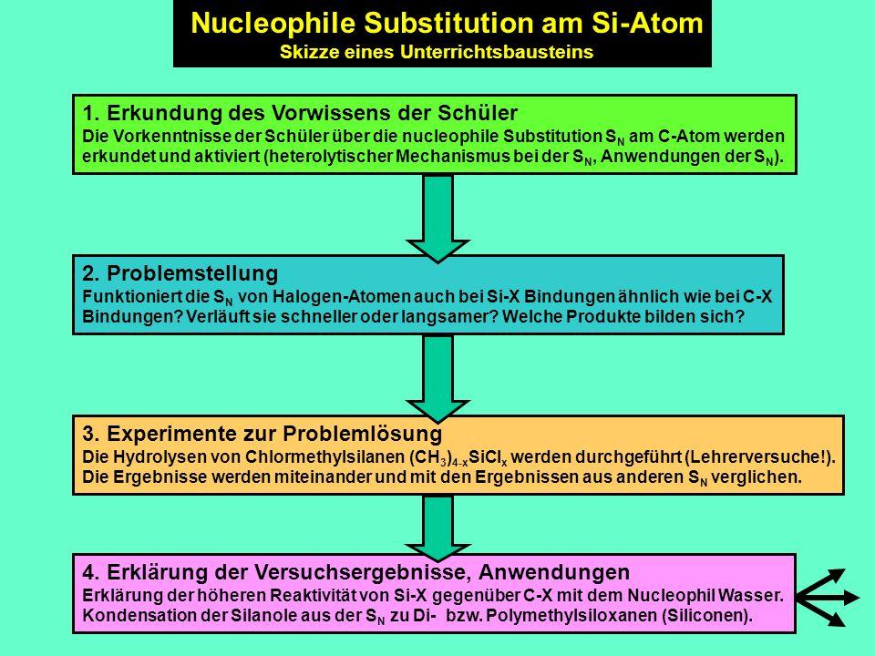 3. Experimente zur Problemlösung Die Hydrolysen von Chlormethylsilanen (CH 3 ) 4-x SiCl x werden durchgeführt (Lehrerversuche!). Die Ergebnisse werden