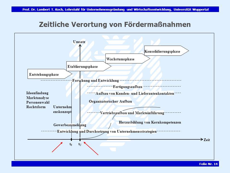 Prof. Dr. Lambert T. Koch, Lehrstuhl für Unternehmensgründung und Wirtschaftsentwicklung, Universität Wuppertal Folie Nr. 14 Zeitliche Verortung von F