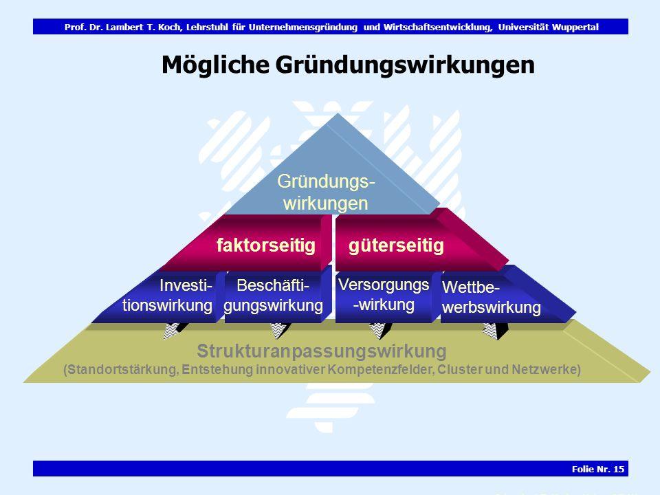 Prof. Dr. Lambert T. Koch, Lehrstuhl für Unternehmensgründung und Wirtschaftsentwicklung, Universität Wuppertal Folie Nr. 15 Mögliche Gründungswirkung