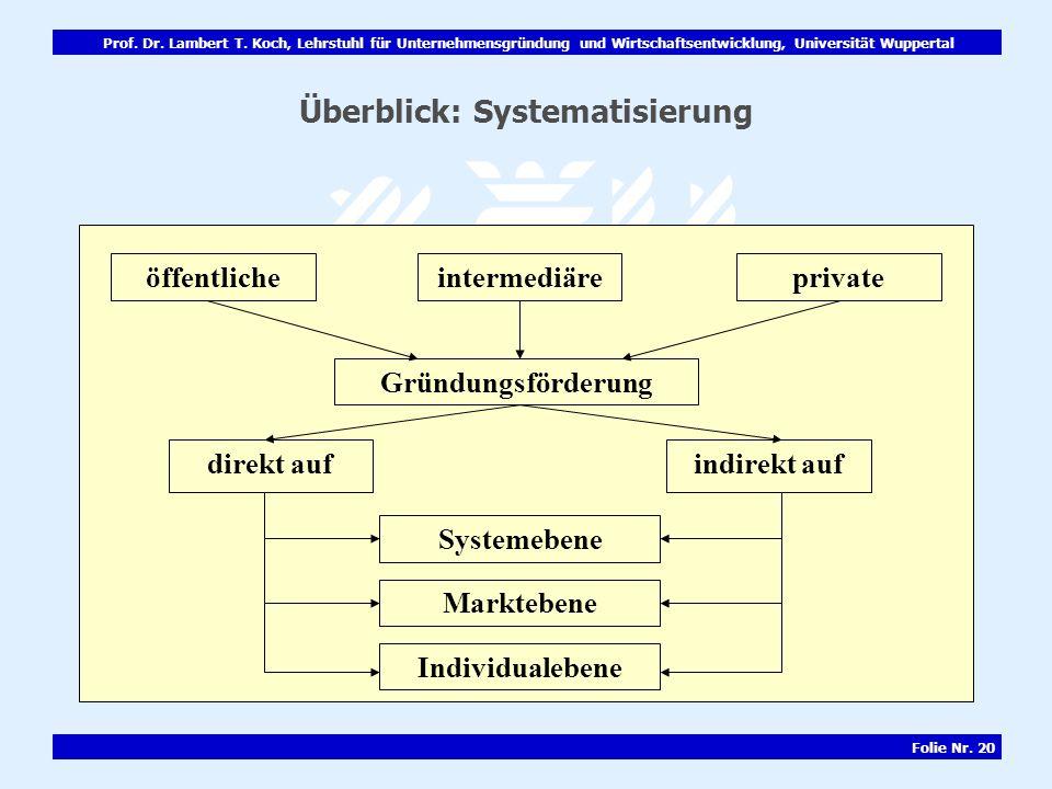 Prof. Dr. Lambert T. Koch, Lehrstuhl für Unternehmensgründung und Wirtschaftsentwicklung, Universität Wuppertal Folie Nr. 20 Überblick: Systematisieru