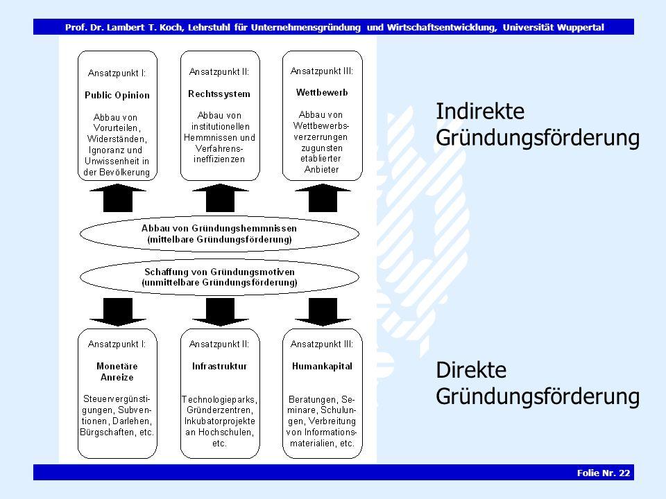Prof. Dr. Lambert T. Koch, Lehrstuhl für Unternehmensgründung und Wirtschaftsentwicklung, Universität Wuppertal Folie Nr. 22 Indirekte Gründungsförder