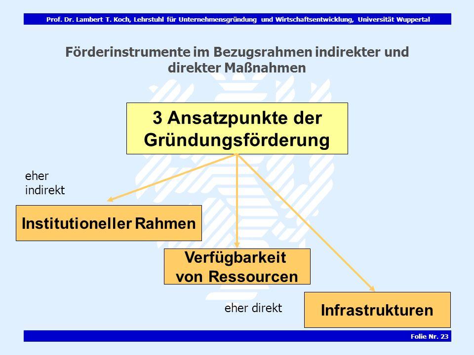 Prof. Dr. Lambert T. Koch, Lehrstuhl für Unternehmensgründung und Wirtschaftsentwicklung, Universität Wuppertal Folie Nr. 23 Förderinstrumente im Bezu