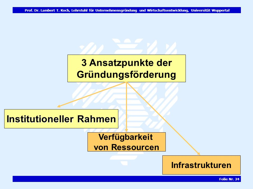 Prof. Dr. Lambert T. Koch, Lehrstuhl für Unternehmensgründung und Wirtschaftsentwicklung, Universität Wuppertal Folie Nr. 24 3 Ansatzpunkte der Gründu