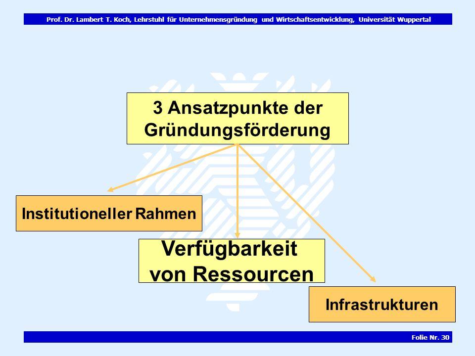 Prof. Dr. Lambert T. Koch, Lehrstuhl für Unternehmensgründung und Wirtschaftsentwicklung, Universität Wuppertal Folie Nr. 30 3 Ansatzpunkte der Gründu