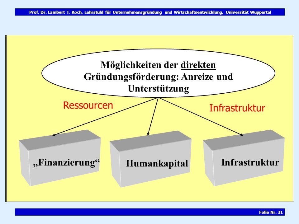 Prof. Dr. Lambert T. Koch, Lehrstuhl für Unternehmensgründung und Wirtschaftsentwicklung, Universität Wuppertal Folie Nr. 31 Möglichkeiten der direkte