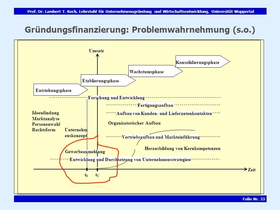 Prof. Dr. Lambert T. Koch, Lehrstuhl für Unternehmensgründung und Wirtschaftsentwicklung, Universität Wuppertal Folie Nr. 33 Gründungsfinanzierung: Pr