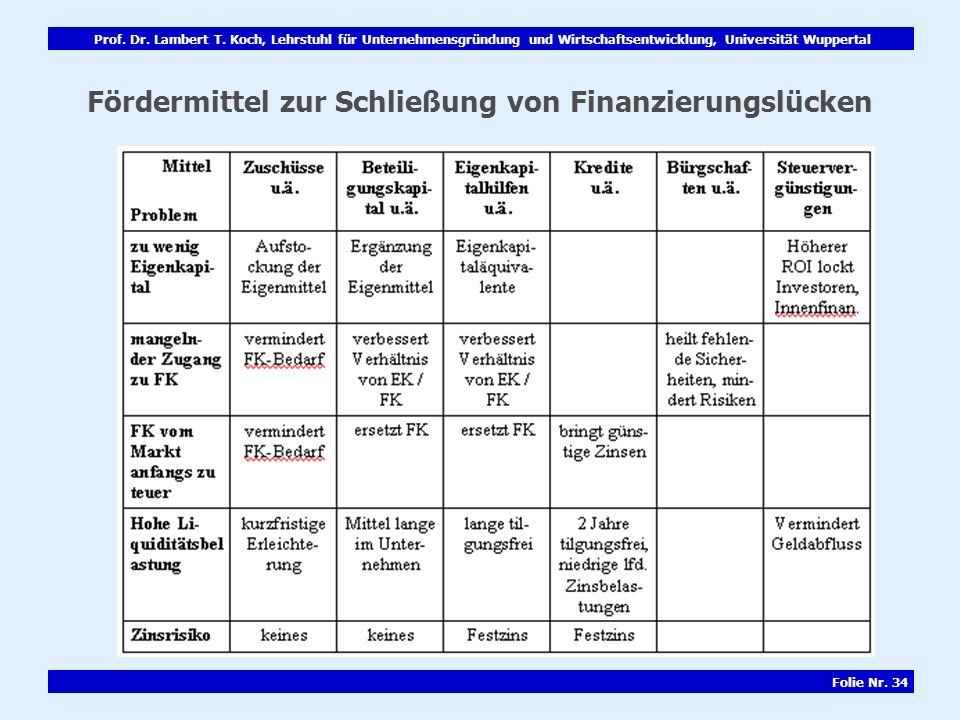 Prof. Dr. Lambert T. Koch, Lehrstuhl für Unternehmensgründung und Wirtschaftsentwicklung, Universität Wuppertal Folie Nr. 34 Fördermittel zur Schließu