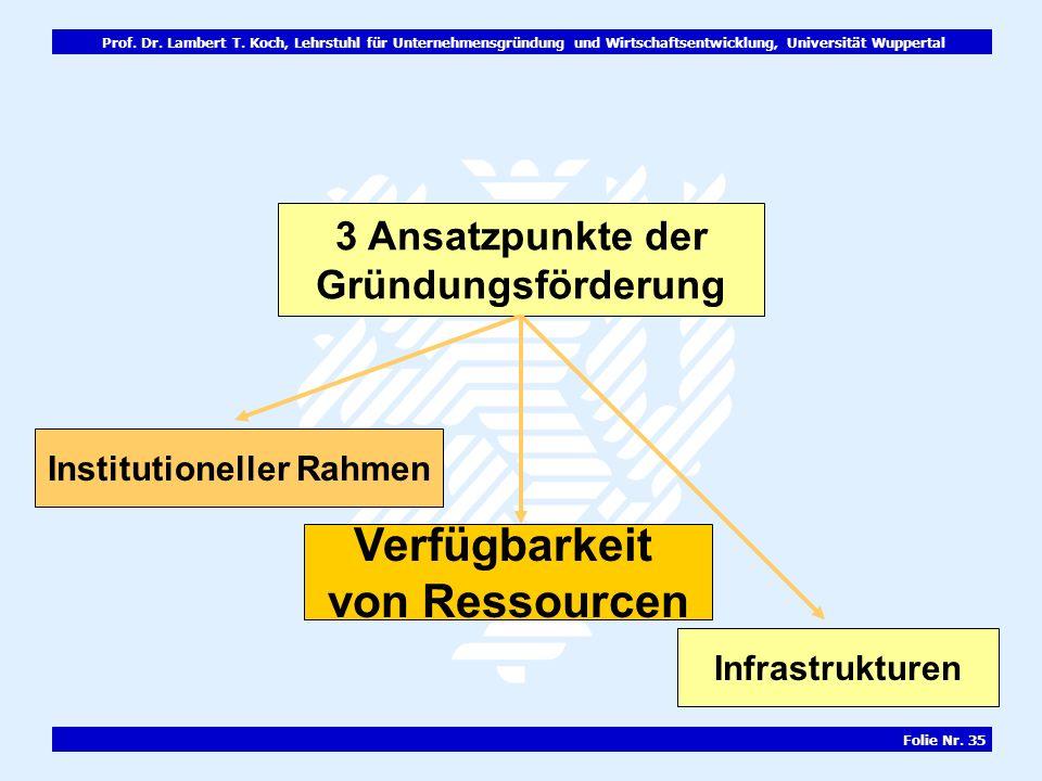Prof. Dr. Lambert T. Koch, Lehrstuhl für Unternehmensgründung und Wirtschaftsentwicklung, Universität Wuppertal Folie Nr. 35 3 Ansatzpunkte der Gründu