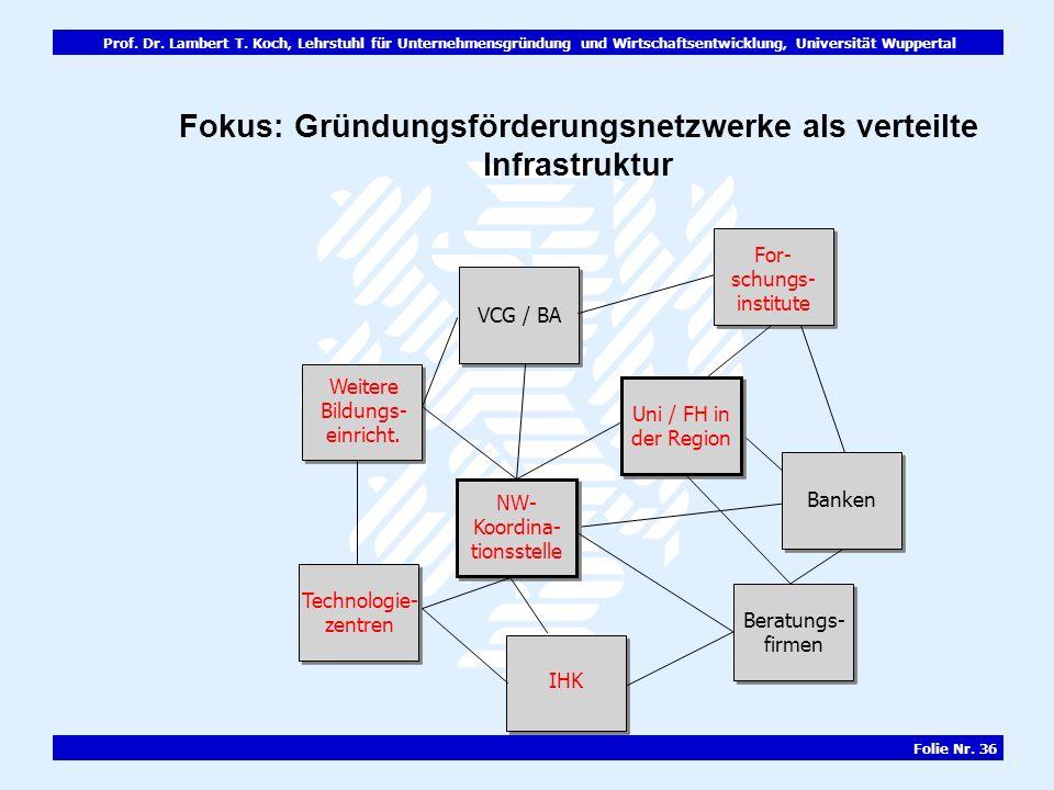 Prof. Dr. Lambert T. Koch, Lehrstuhl für Unternehmensgründung und Wirtschaftsentwicklung, Universität Wuppertal Folie Nr. 36 Banken Beratungs- firmen