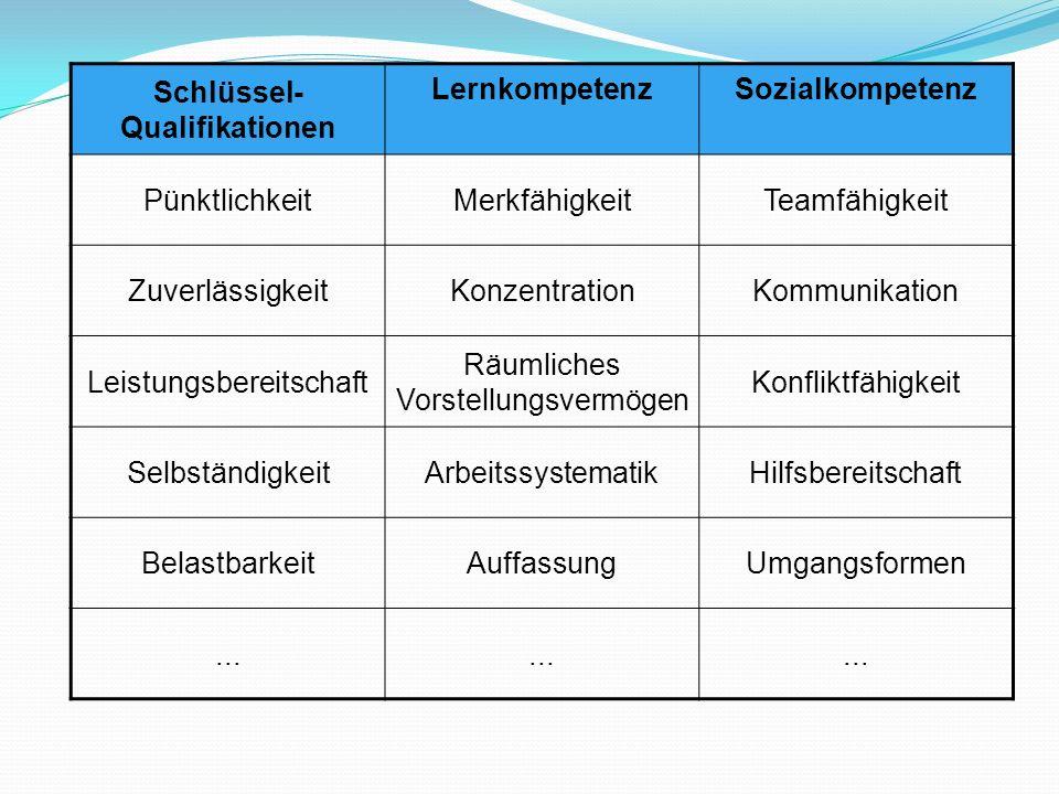 Schlüssel- Qualifikationen LernkompetenzSozialkompetenz PünktlichkeitMerkfähigkeitTeamfähigkeit ZuverlässigkeitKonzentrationKommunikation Leistungsber