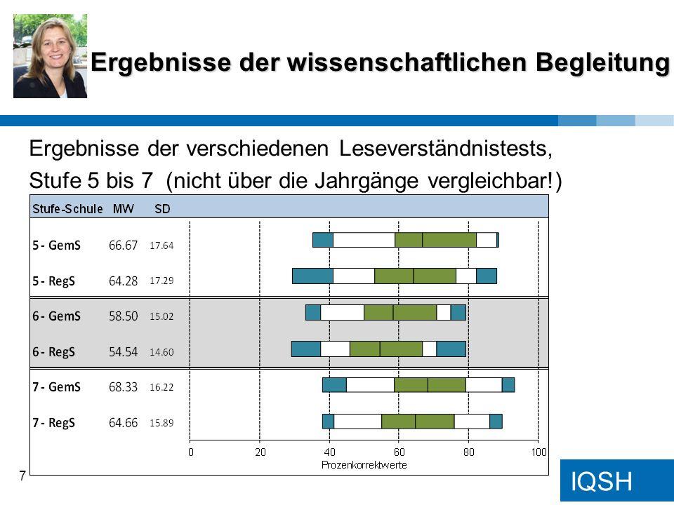 IQSH Ergebnisse der wissenschaftlichen Begleitung 7 Ergebnisse der verschiedenen Leseverständnistests, Stufe 5 bis 7 (nicht über die Jahrgänge verglei