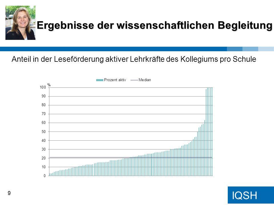 IQSH Ergebnisse der wissenschaftlichen Begleitung 9 Anteil in der Leseförderung aktiver Lehrkräfte des Kollegiums pro Schule