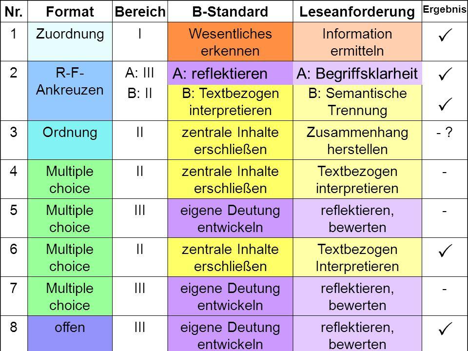 Nr. Format Bereich B-StandardLeseanforderung Ergebnis 1 Zuordnung IWesentliches erkennen Information ermitteln 2R-F- Ankreuzen A: III B: IIB: Textbezo