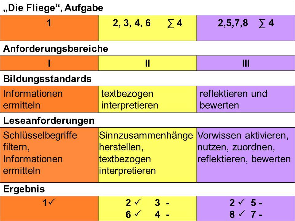 Die Fliege, Aufgabe 12, 3, 4, 6 42,5,7,8 4 Ergebnis 1 2 3 - 6 4 - 2 5 - 8 7 - Anforderungsbereiche IIIIII Bildungsstandards Informationen ermitteln te