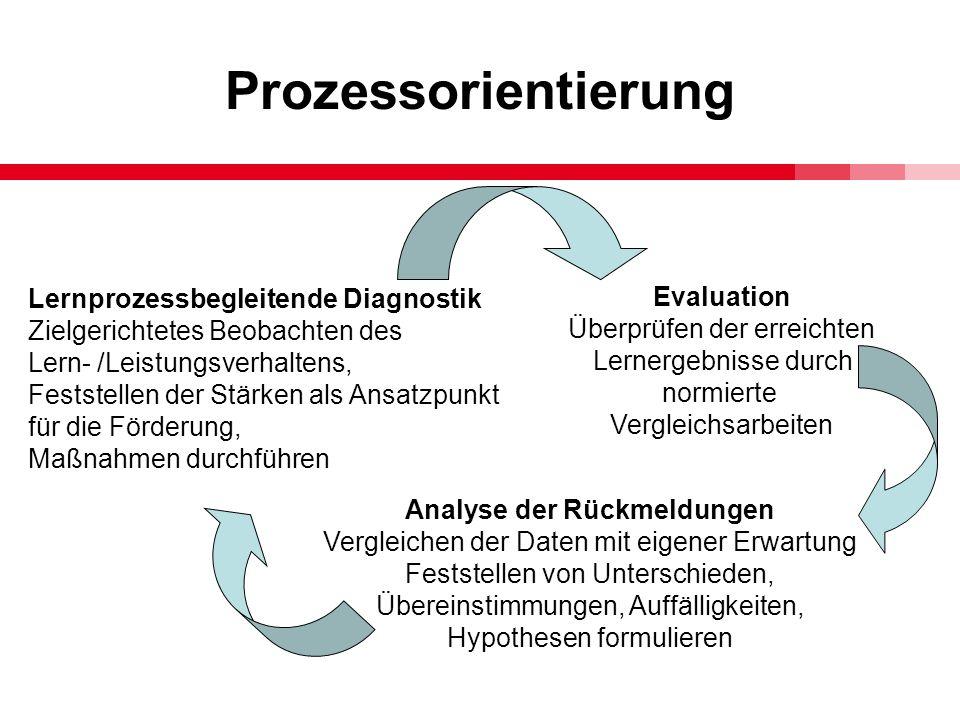 Prozessorientierung Evaluation Überprüfen der erreichten Lernergebnisse durch normierte Vergleichsarbeiten Analyse der Rückmeldungen Vergleichen der D