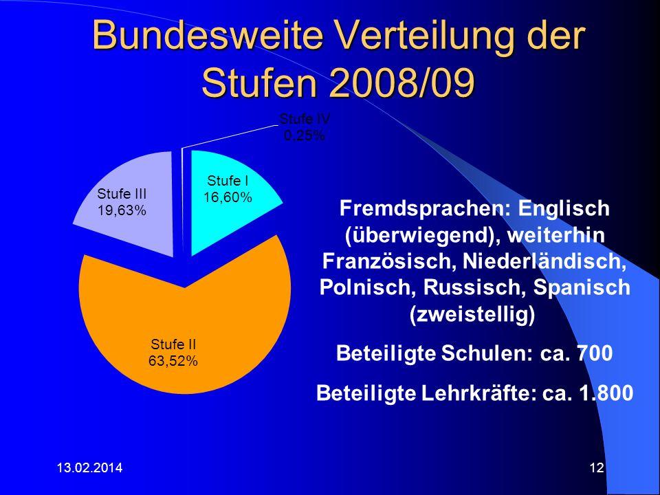 Bundesweite Verteilung der Stufen 2008/09 13.02.201412 Fremdsprachen: Englisch (überwiegend), weiterhin Französisch, Niederländisch, Polnisch, Russisc