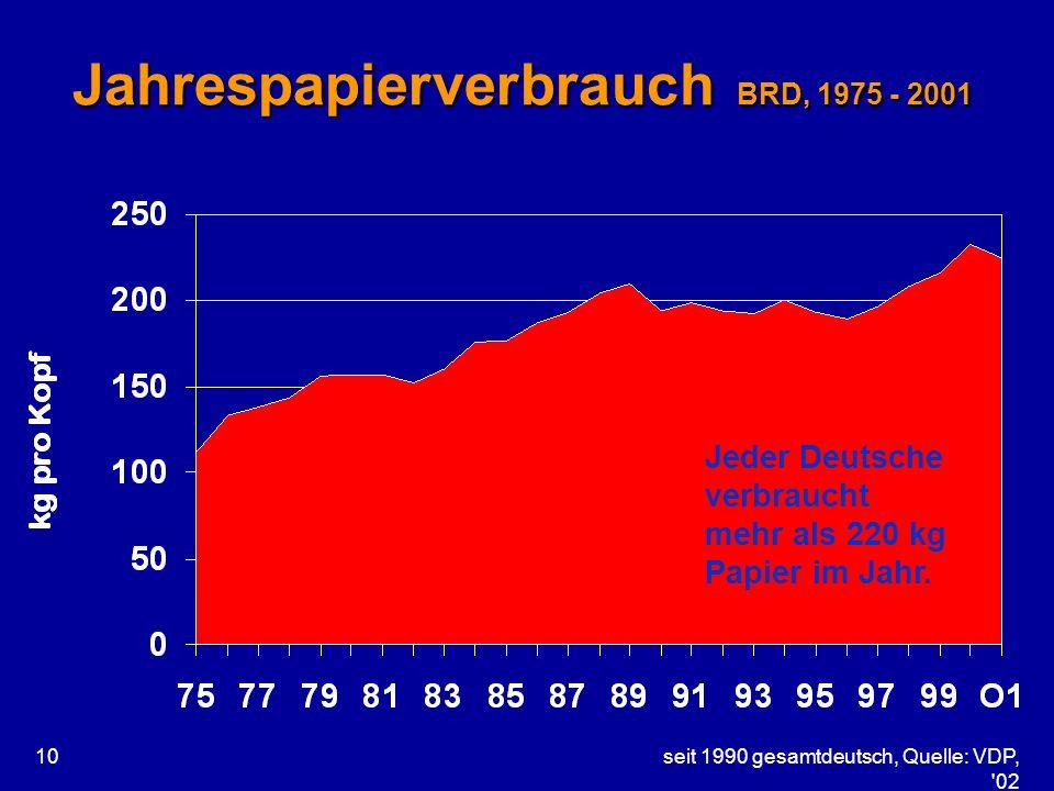 seit 1990 gesamtdeutsch, Quelle: VDP, '02 10 Jahrespapierverbrauch BRD, 1975 - 2001 Jeder Deutsche verbraucht mehr als 220 kg Papier im Jahr.