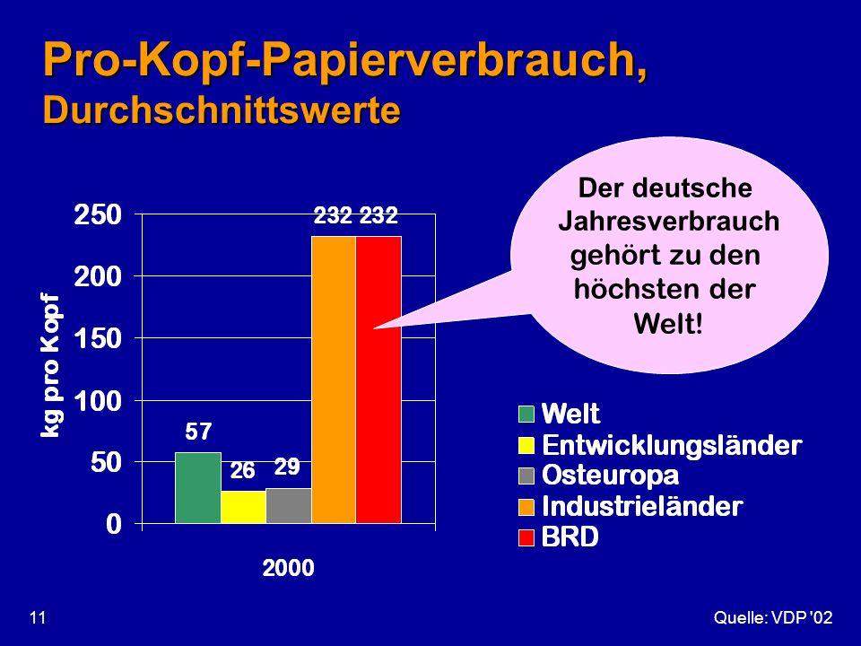 Quelle: VDP '0211 Pro-Kopf-Papierverbrauch, Durchschnittswerte Der deutsche Jahresverbrauch gehört zu den höchsten der Welt!