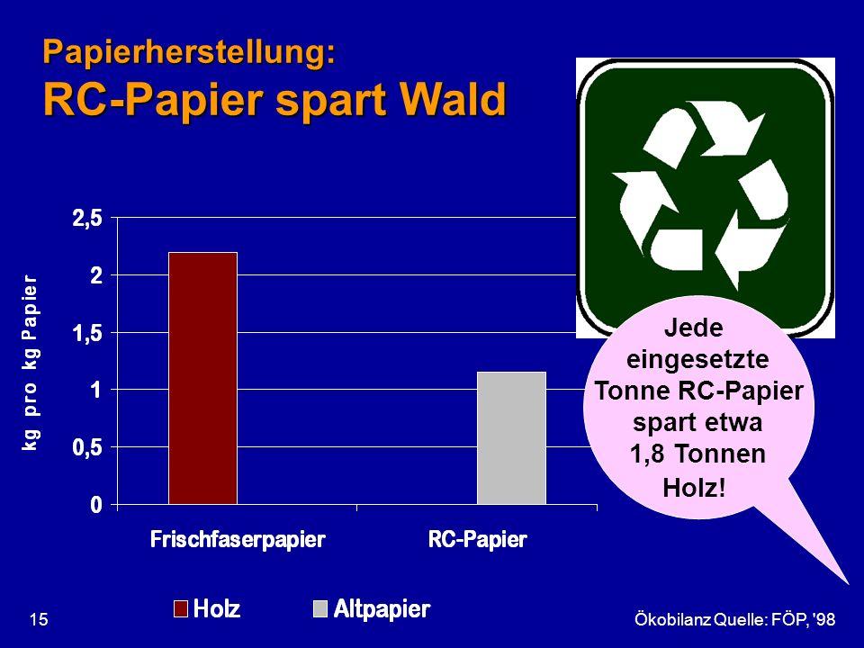 Ökobilanz Quelle: FÖP, '9815 Papierherstellung: RC-Papier spart Wald Jede eingesetzte Tonne RC-Papier spart etwa 1,8 Tonnen Holz!