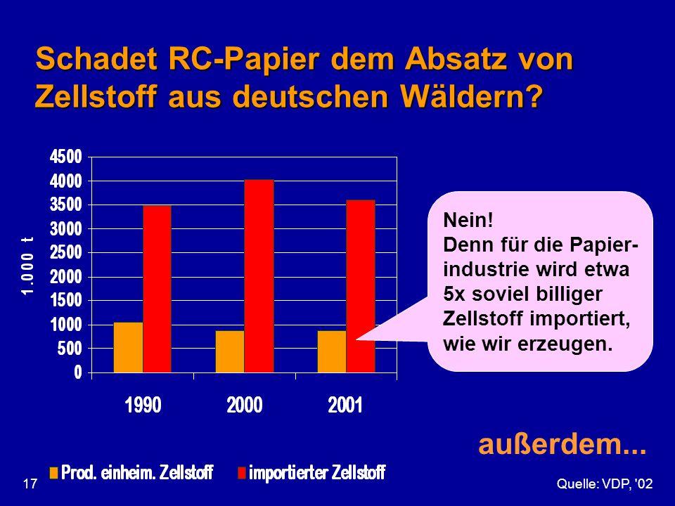 Quelle: VDP, '0217 Schadet RC-Papier dem Absatz von Zellstoff aus deutschen Wäldern? Nein! Denn für die Papier- industrie wird etwa 5x soviel billiger
