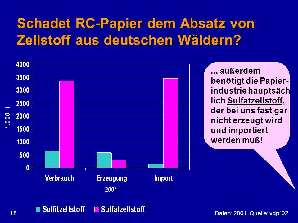 Daten: 2001, Quelle: vdp '0218... außerdem benötigt die Papier- industrie hauptsäch- lich Sulfatzellstoff, der bei uns fast gar nicht erzeugt wird und
