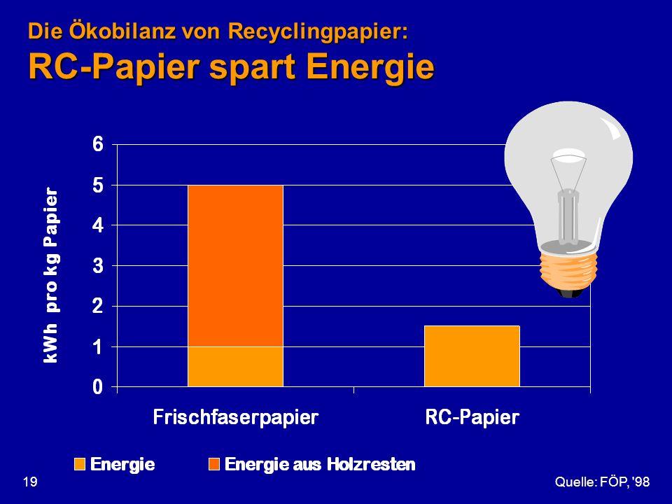 Quelle: FÖP, '9819 Die Ökobilanz von Recyclingpapier: RC-Papier spart Energie