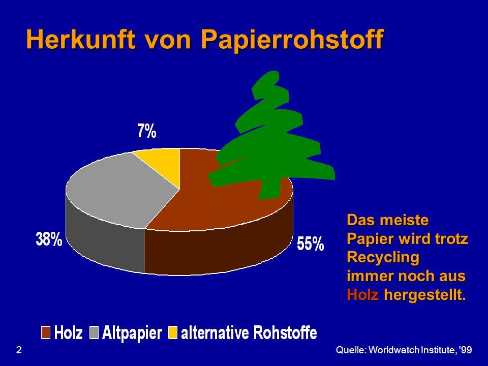 Quelle: Worldwatch Institute, '992 Herkunft von Papierrohstoff Das meiste Papier wird trotz Recycling immer noch aus Holz hergestellt.
