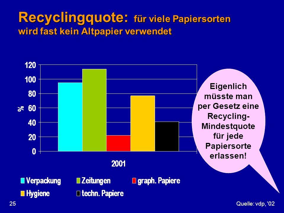 Quelle: vdp, '0225 Recyclingquote: für viele Papiersorten wird fast kein Altpapier verwendet Eigenlich müsste man per Gesetz eine Recycling- Mindestqu